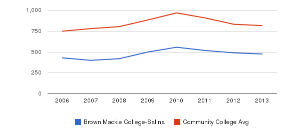 Brown Mackie College-Salina Full-Time Students&nbsp(2006-2013)