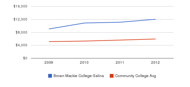 Brown Mackie College-Salina In-State Tuition Fees&nbsp(2009-2012)