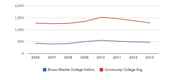 Brown Mackie College-Salina Total Enrollment&nbsp(2006-2013)