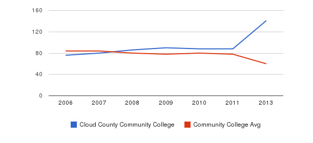 Cloud County Community College Total Faculty&nbsp(2006-2013)
