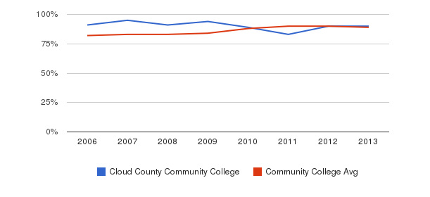 Cloud County Community College % Students Receiving Some Financial Aid&nbsp(2006-2013)