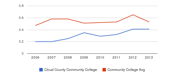 Cloud County Community College Diversity Score&nbsp(2006-2013)