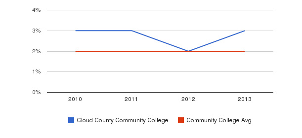 Cloud County Community College More&nbsp(2010-2013)