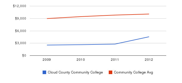 Cloud County Community College Out-State Tuition Fees&nbsp(2009-2012)