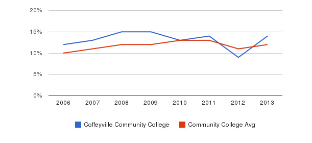 Coffeyville Community College Black&nbsp(2006-2013)