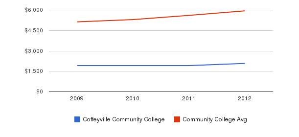 Coffeyville Community College In-State Tuition Fees&nbsp(2009-2012)