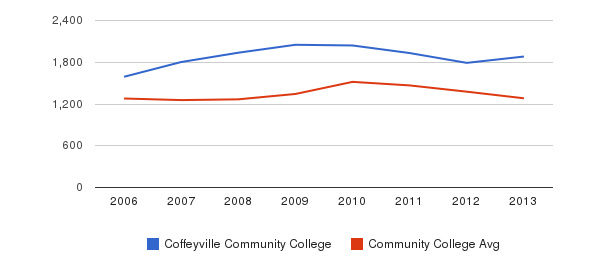 Coffeyville Community College Total Enrollment&nbsp(2006-2013)