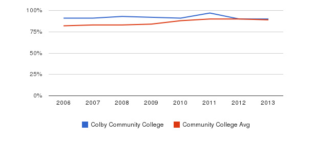 Colby Community College % Students Receiving Some Financial Aid&nbsp(2006-2013)
