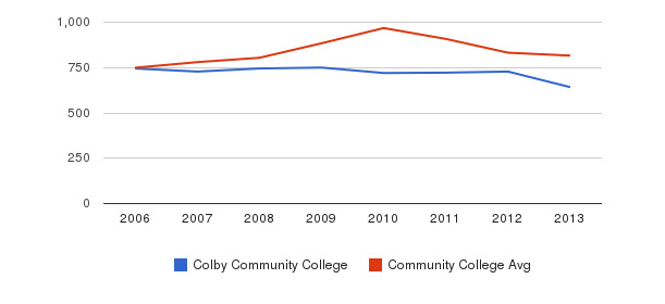 Colby Community College Full-Time Students&nbsp(2006-2013)