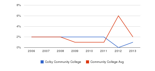 Colby Community College non_resident&nbsp(2006-2013)