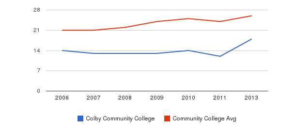 Colby Community College student staff&nbsp(2006-2013)