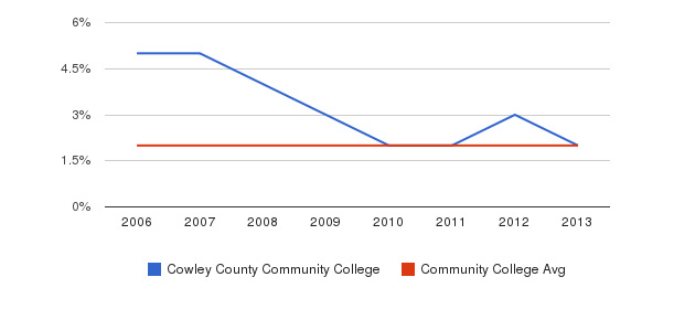 Cowley County Community College Asian&nbsp(2006-2013)