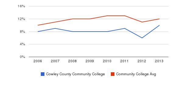 Cowley County Community College Black&nbsp(2006-2013)