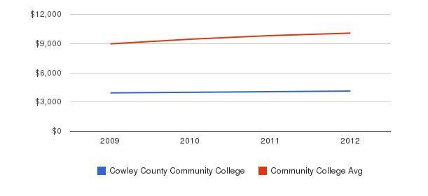Cowley County Community College Out-State Tuition Fees&nbsp(2009-2012)