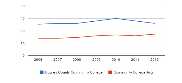 Cowley County Community College student staff&nbsp(2006-2013)