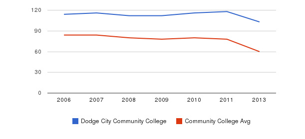 Dodge City Community College Total Faculty&nbsp(2006-2013)