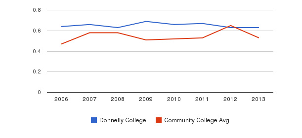 Donnelly College Diversity Score&nbsp(2006-2013)