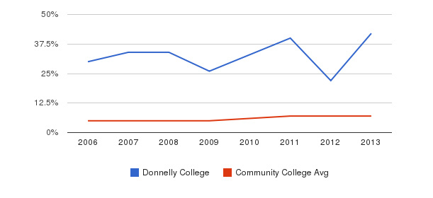 Donnelly College Hispanic&nbsp(2006-2013)
