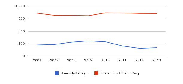 Donnelly College Part-Time Students&nbsp(2006-2013)
