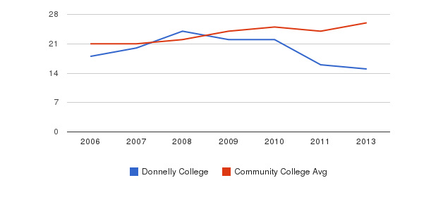 Donnelly College student staff&nbsp(2006-2013)
