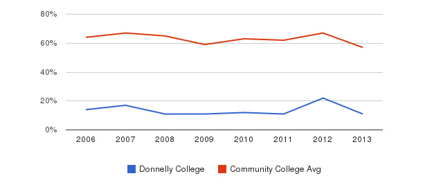 Donnelly College White&nbsp(2006-2013)