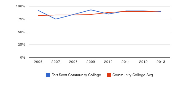 Fort Scott Community College % Students Receiving Some Financial Aid&nbsp(2006-2013)