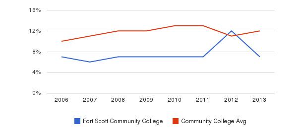 Fort Scott Community College Black&nbsp(2006-2013)