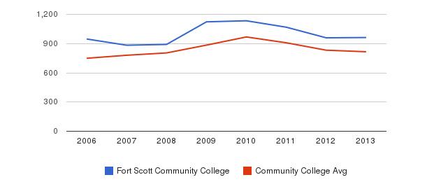 Fort Scott Community College Full-Time Students&nbsp(2006-2013)