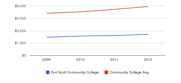 Fort Scott Community College In-State Tuition Fees&nbsp(2009-2012)