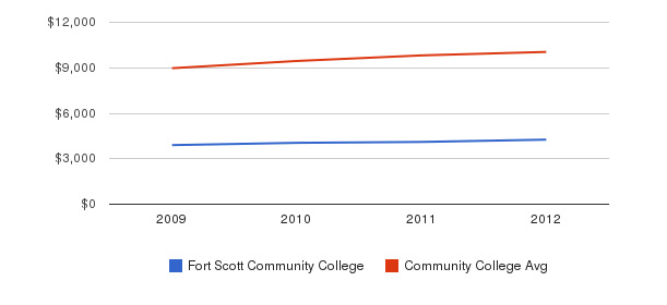 Fort Scott Community College Out-State Tuition Fees&nbsp(2009-2012)
