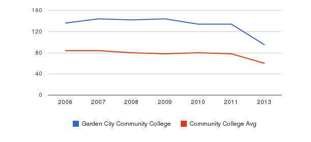 Garden City Community College Total Faculty&nbsp(2006-2013)
