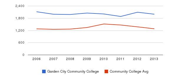Garden City Community College Total Enrollment&nbsp(2006-2013)