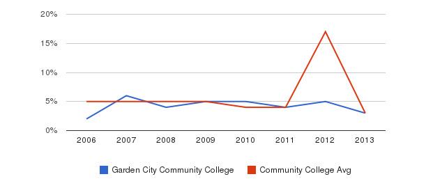 Garden City Community College Unknown&nbsp(2006-2013)