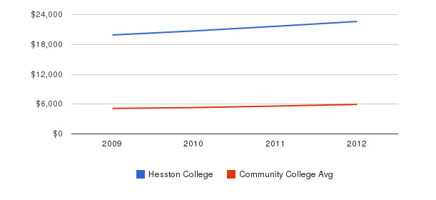 Hesston College In-State Tuition Fees&nbsp(2009-2012)