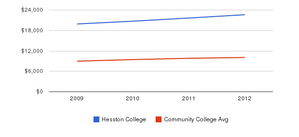 Hesston College Out-State Tuition Fees&nbsp(2009-2012)