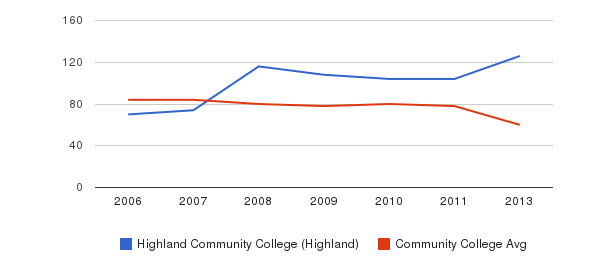 Highland Community College (Highland) Total Faculty&nbsp(2006-2013)