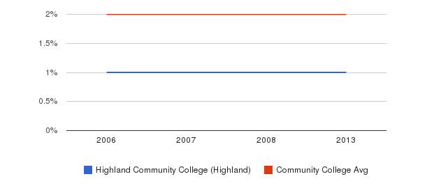 Highland Community College (Highland) Asian&nbsp(2006-2013)