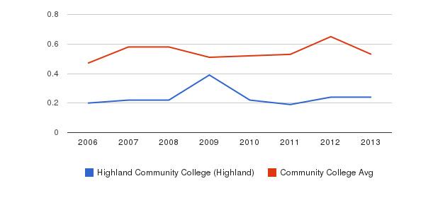 Highland Community College (Highland) Diversity Score&nbsp(2006-2013)