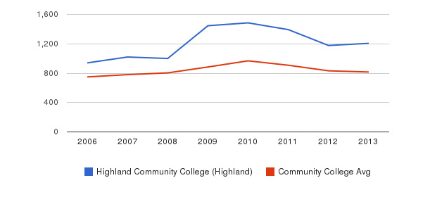 Highland Community College (Highland) Full-Time Students&nbsp(2006-2013)