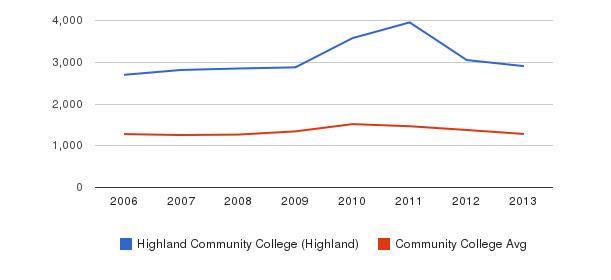 Highland Community College (Highland) Total Enrollment&nbsp(2006-2013)