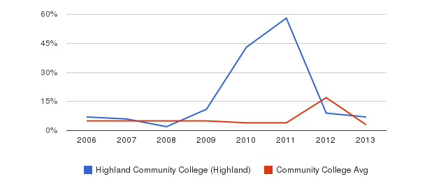Highland Community College (Highland) Unknown&nbsp(2006-2013)