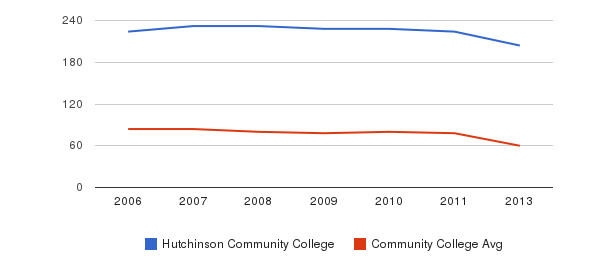 Hutchinson Community College Total Faculty&nbsp(2006-2013)