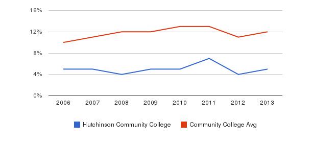 Hutchinson Community College Black&nbsp(2006-2013)