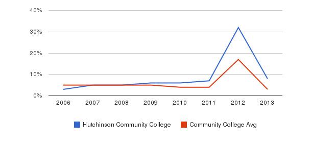 Hutchinson Community College Unknown&nbsp(2006-2013)