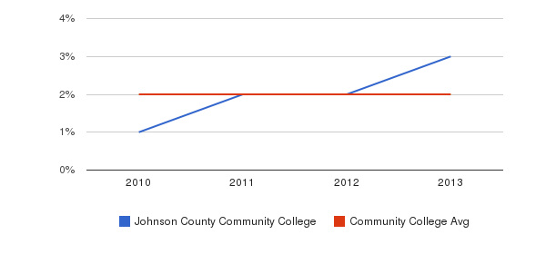 Johnson County Community College More&nbsp(2010-2013)