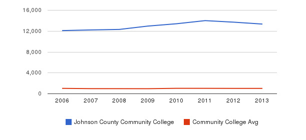 Johnson County Community College Part-Time Students&nbsp(2006-2013)