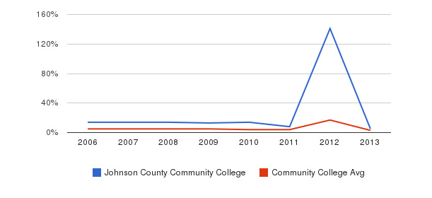 Johnson County Community College Unknown&nbsp(2006-2013)