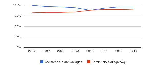 Concorde Career Colleges % Students Receiving Some Financial Aid&nbsp(2006-2013)