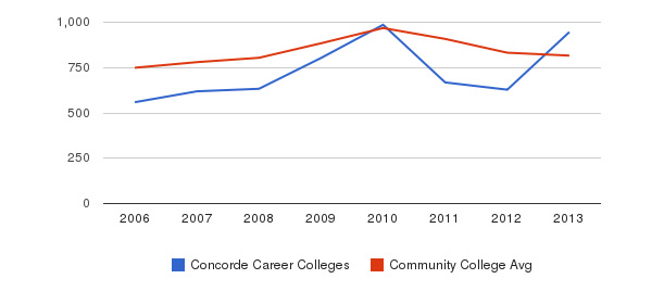 Concorde Career Colleges Full-Time Students&nbsp(2006-2013)