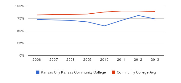 Kansas City Kansas Community College % Students Receiving Some Financial Aid&nbsp(2006-2013)